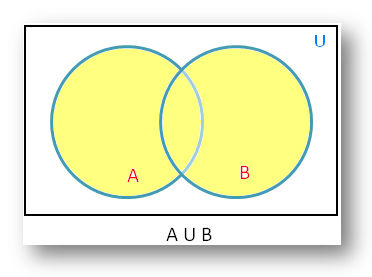 union of sets using venn diagram   diagrammatic representation of setsunion of sets using venn diagram