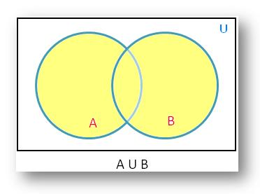 Union of Sets using Venn Diagram
