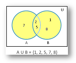 Union using Venn Diagram