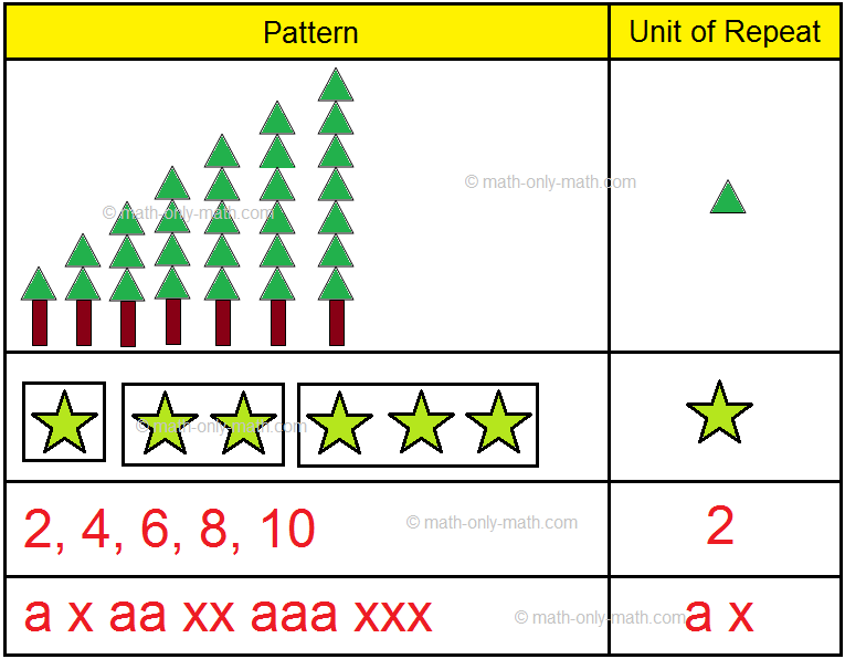 Unit of Repeat Patterns