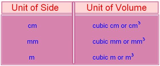 Units of Volume