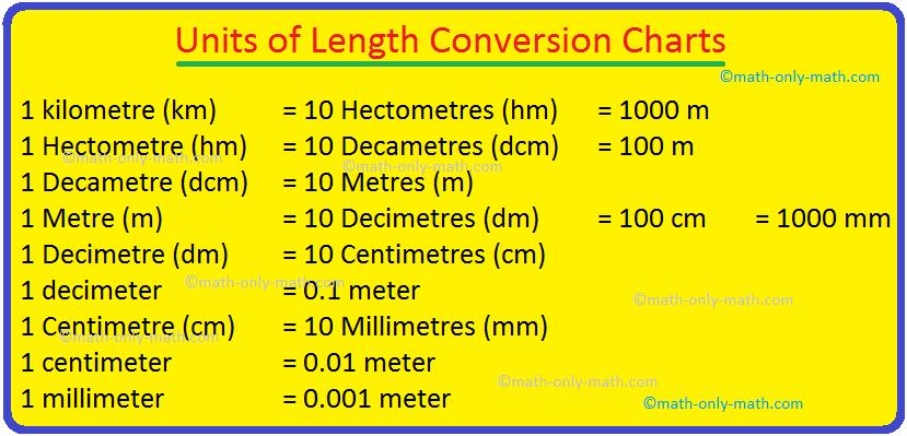 Units of Length Conversion Charts