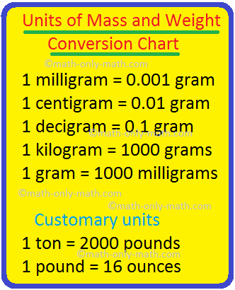Units Of Mass And Weight Conversion Chart Metric And Customary Units