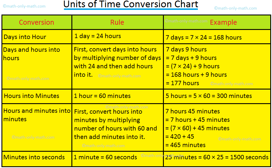 Units of Time Conversion Chart