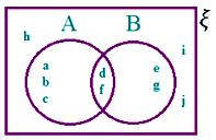 Venn Diagrams in Different Situations