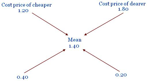Word problems on partnership, mixture