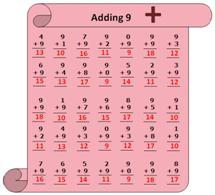 Worksheet on Adding 9 Answer