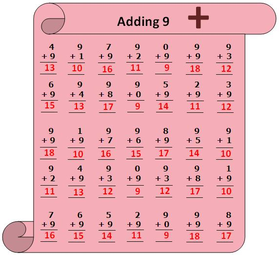 ... given below in thechart to check the exact answers of the addition
