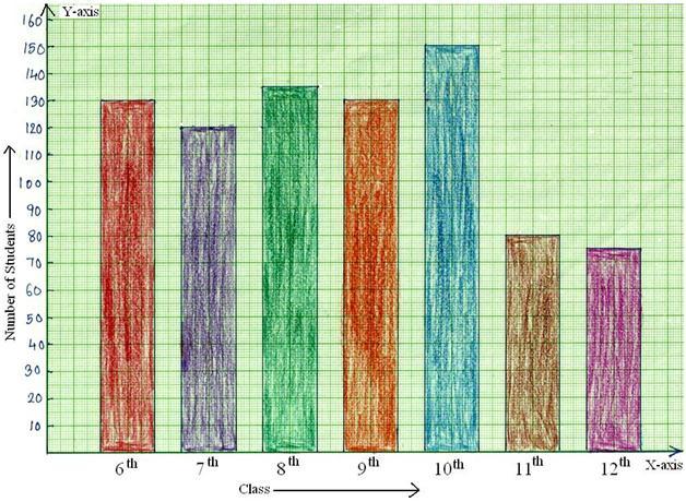 Worksheet on Bar Graph | Bar Graph Home Work | Different ...