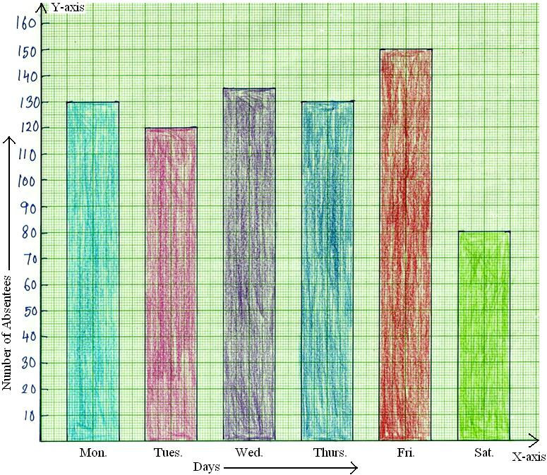 Worksheet on Bar Graph