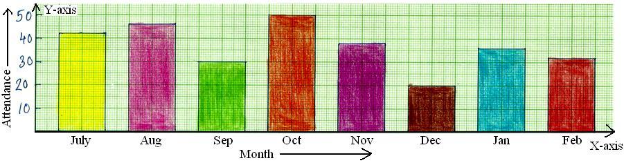 Worksheet on Bar Graph