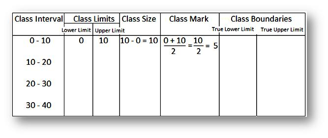Worksheet on Frequency Distribution