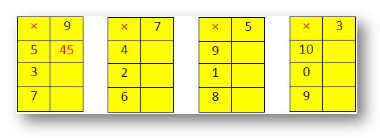 Worksheet on Multiplying 1-Digit Numbers