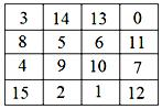 Complete the magic square | Number Puzzles and Games