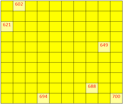 Worksheet on Numbers from 600 to 699