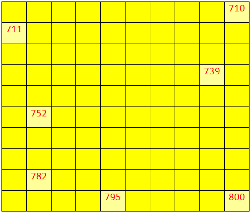 Worksheet on Numbers from 700 to 799