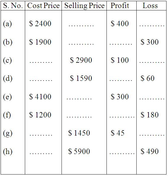 Worksheet on Profit and Loss – Math Percentage Worksheets