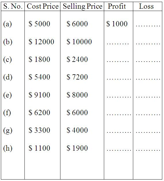 Printables Free Profit And Loss Worksheet worksheet on profit and loss word problem loss
