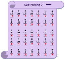 Worksheet on Subtraction Table 0