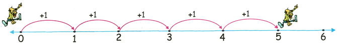 1 Times Table on Number Line