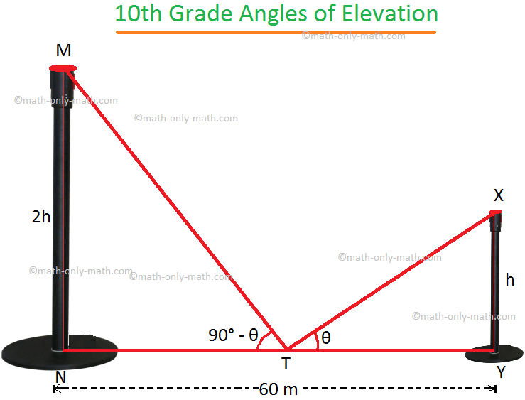 10th Grade Angle of Elevation
