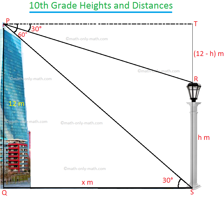 10th Grade Heights and Distances