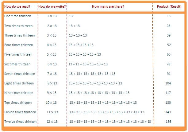 13 times table, multiplication table of 13, read thirteen times table, write 13 times table, table
