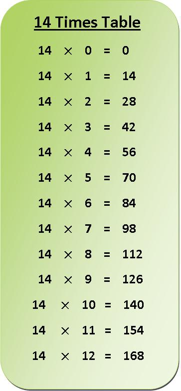 14 times table multiplication chart, exercise on 14 times table, multiplication table of 14