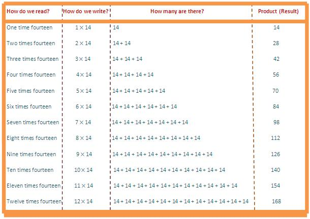 14 times table, multiplication table of 14, read fourteen times table, write 14 times table, table