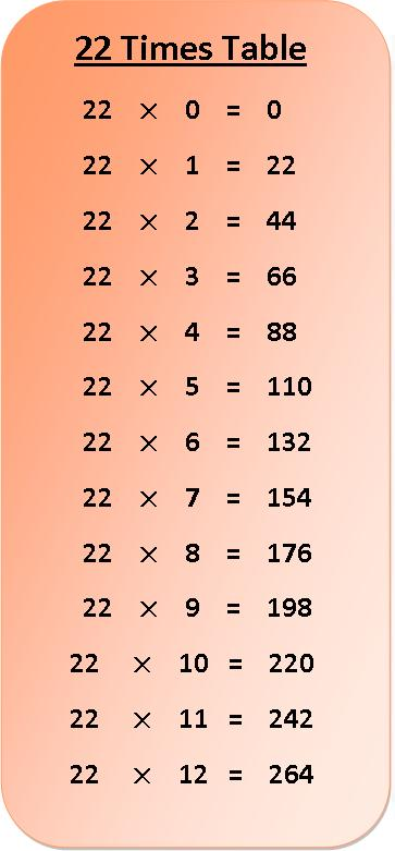 22 times table multiplication chart, exercise on 22 times table, multiplication table of 22