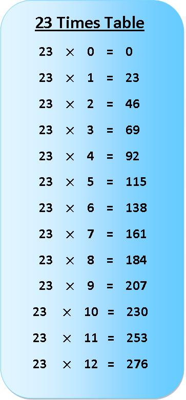 23 Times Table Multiplication Chart Exercise On 23 Times Table