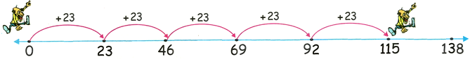 23 Times Table on Number Line