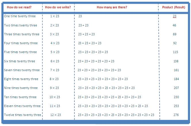 23 times table, multiplication table of 23, read twenty three times table, write 23 times table