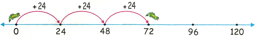 24 Times Table on Number Line