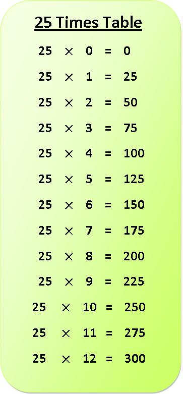 25 times table multiplication chart, exercise on 25 times table, multiplication table of 25