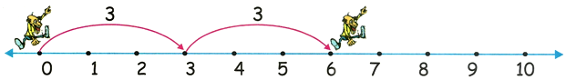 3 Times Table on Number Line