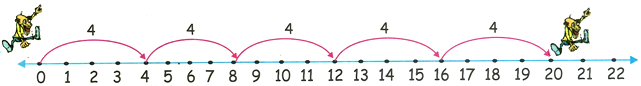 4 Times Table on Number Line
