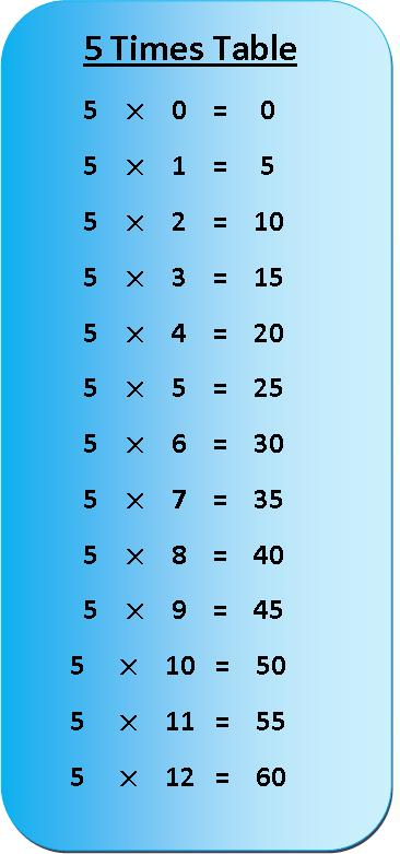 5 times table multiplication chart, multiplication table of 5, exercise on 5 times table, times