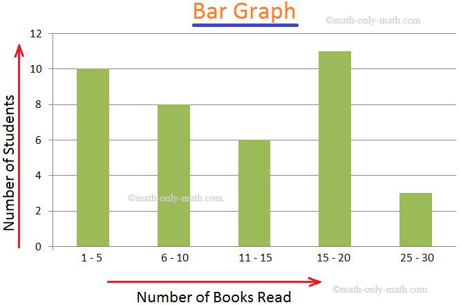 5th grade bar chart
