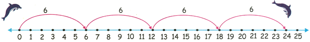 6 Times Table on Number Line