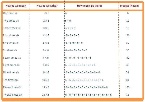 6 times table, multiplication table of 6, read six times table, write 6 times table, tables