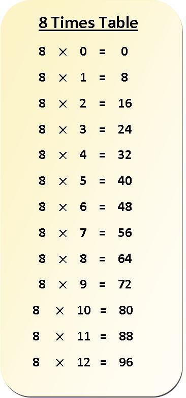 8 times table multiplication chart, multiplication table of 8, 8 times table, exercise on 8 times table