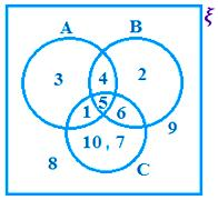 Examples on Venn Diagram