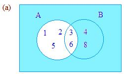 Subsets of the Universal Set