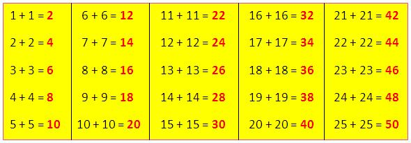 Adding Doubles | Adding Doubles is same as Multiplying by Two ...