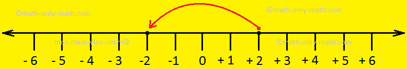 Adding Integers on Number Line