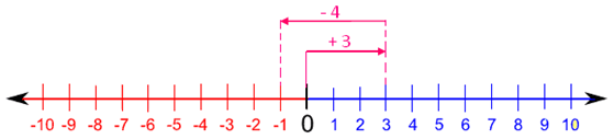 Addition of a Positive Number to a Negative Number using Number Line