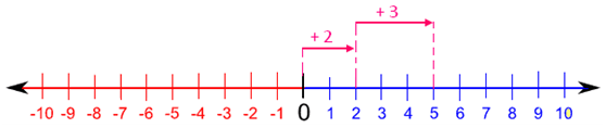 Addition of Numbers using Number Line