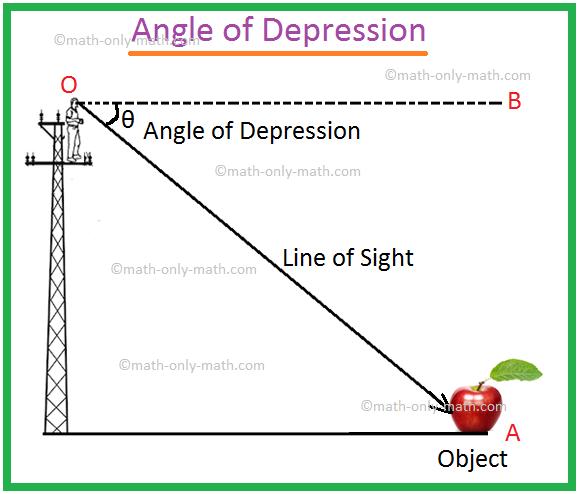 Angle of Depression Image