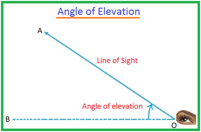 Angle of Elevation Image